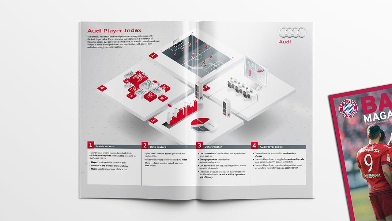 gruene-design_messedesign_Eventdesign_audi_player_index_infografikdesign_2016_als_Designer_bei_tisch13_06